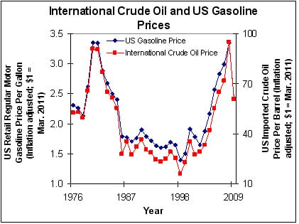 the reason for high gas prices High gas prices strike parts of bc, alta, catching drivers off guard  the year we are seeing fuel prices on the decline after summer high demand period.